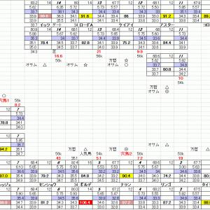 TVh賞 札幌競馬 6月26日 11R 穴馬検索シートだよ 穴馬指南するよ