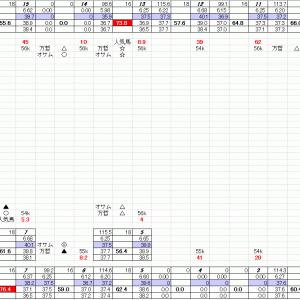 福島競馬 7月4日 7R 穴馬検索シートだよ 穴馬指南するよ