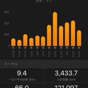 最後の500kmチャレンジ