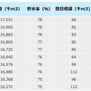 佐賀県北山ダム へら鮒釣り 春の祭典祭り籠城備忘録Vol.2 2019-4-4