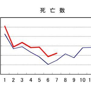 人口動態7月速報値でました