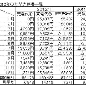 2012年の光熱費