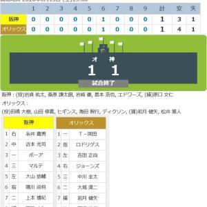 矢野監督「見極めながら」岩崎開幕メンバー示唆!マルテ「慣れたのは大きい」開幕3塁へ上向き!