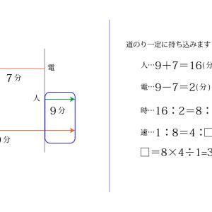 第36回 速さと比Ⅲ─流水算・通過算・時計算の比の利用(6年生)