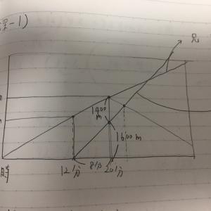 第35回 速さと比Ⅱ─進行グラフと比の利用/図形上の点の移動(6年生)