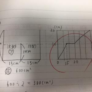 第38回 立体図形Ⅱ─水位と求積/比の利用(6年生)