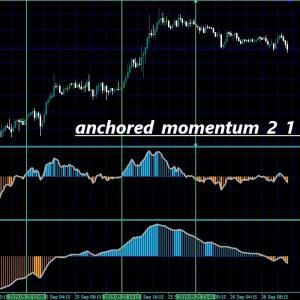 0ラインクロスでサインが出るインジケーター PDF(インジケーターのデータ?)付き anchored_momentum_2_1 mtf + alerts