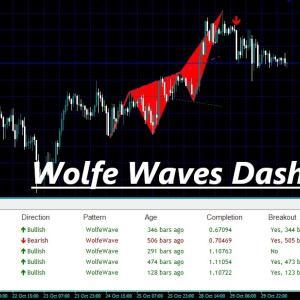 複数の通貨ペア、複数の時間足からトレンド発生の予兆と言われるウォル波動を発見してくれるインジケーター Wolfe Waves Dashboard