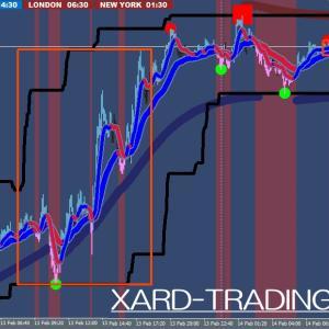 XARDトレーディングを表示する時間足と推奨通貨ペアを解説します。最新版もダウンロードできます