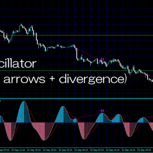 RSIのゼロラインクロスでアラート&クラシックダイバージェンスとヒドゥンダイバージェンスをチャートに表示してくれるインジケーター