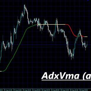 レンジとトレンドがわかりやすくシンプルで使いやすいインジケーター AdxVma (alerts)
