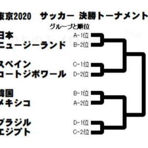 TOKYO2020 五輪サッカー男子 決勝トーナメント対戦決まる