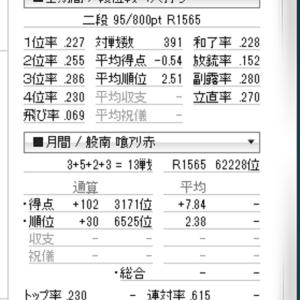 天鳳一般卓 四麻の成績。二段だけど、限りなく弱いなあ。今月は1位3、2位5、3位2、4位3。R1565。はじめて三ヶ月半
