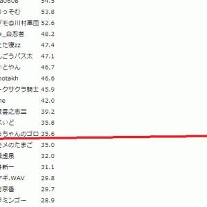 天鳳、第5回サクラナイツカップは231人中108位でした。+35.6なのだ。130人くらいがぷらすですよ