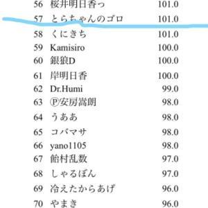 天鳳、「やまき生誕祭」354人の参加はすごい多い。通常の大会よりも多いくらい。とらは57位だって、信じられない