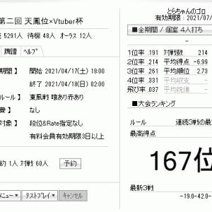 天鳳、「天鳳位vs Vtuber杯」2424343344。連続3戦は-18で暫定167位。ツイッターがログインできない