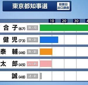 東京都知事選 小池百合子圧勝 💀