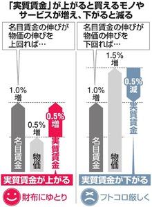 アベノミクス以降の実質賃金は、リーマン・ショック並みに落ちています