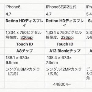 iPhone6とiPhone12 mini