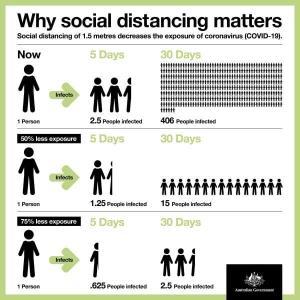 どうして社会的距離が必要なのか?