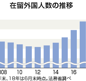 在留外国人が263万人で全人口の2%