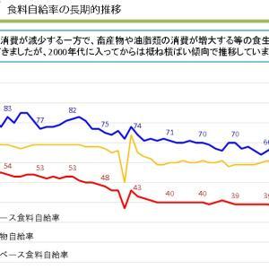 日本の食料自給率。。。。。小麦粉