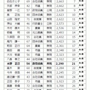 太田市議選‐結果のご報告