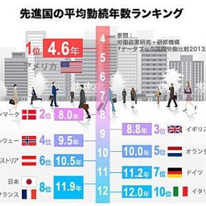 不動産投資の融資審査と勤続年数!