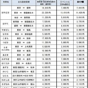 JR東日本、ネット限定の新幹線半額キャンペーン きょう乗車分から