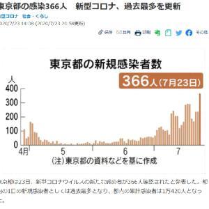 東京都の感染366人  COCOAダウンロードの促進必須