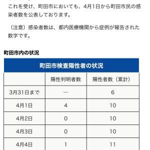 町田市内の新型コロナウイルス感染者 6日1人 これまで14人