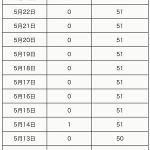 町田市内の新型コロナウイルス感染者は、おかげさまで11日連続の0人です。
