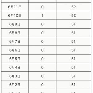 本日6月11日の町田市の新型コロナウイルス感染陽性者は0人でした。
