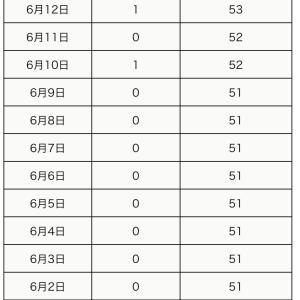本日6月12日の町田市内の新型コロナウイルス感染陽性者は1名でした。