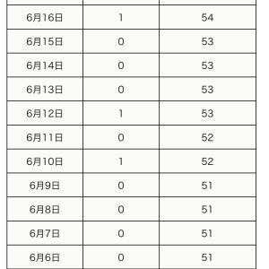 本日6月17日の町田市内の新型コロナウイルス感染陽性者は0名でした。