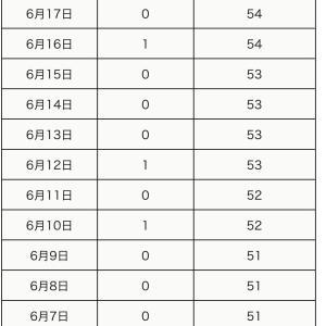 本日6月18日の町田市内の新型コロナウイルス感染陽性者は0名でした。