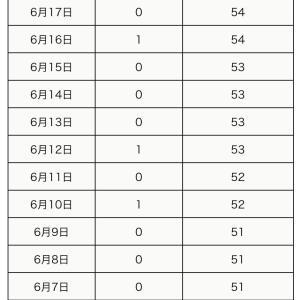 本日6月19日の町田市内の新型コロナウイルス感染陽性者は0名でした。