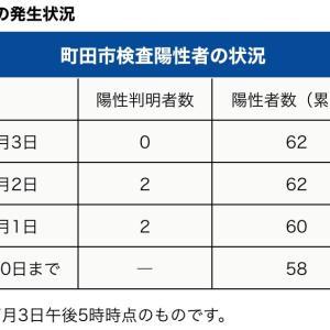 町田市内の新型コロナウイルス感染陽性者は、本日7月3日 0人でした。東京都内は124人