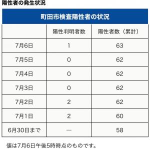 町田市内の新型コロナウイルス感染陽性者は、7月4日0人、5日0人、月6日1人でした。