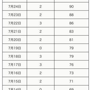 町田市内の新型コロナウイルス感染陽性者 本日7月27日6人【合計96人】