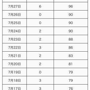 町田市内の新型コロナウイルス感染陽性者は、本日7月30日3人【合計110人】です。