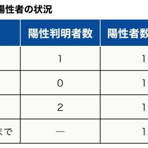 町田市内の新型コロナウイルス感染陽性者 8月3日1人(2日0人、1日2人)【合計114人】