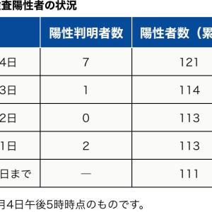 町田市内の新型コロナウイルス感染陽性者は、本日8月4日7人【合計121人】