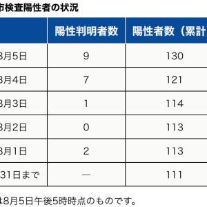 町田市内の新型コロナウイルス感染陽性者は、本日8月5日9人【合計130人】