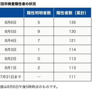 町田市内の新型コロナウイルス感染陽性者は、本日8月6日5人【合計135人】