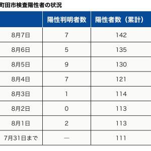 町田市内の新型コロナウイルス感染陽性者は、本日8月7日7人【合計142人】