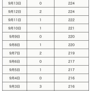 町田市内の新型コロナウイルス感染陽性者は、9月15日2人(合計226人