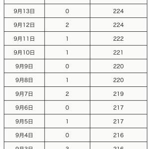 町田市内の新型コロナウイルス感染陽性者は、9月16日1人(合計227人)】
