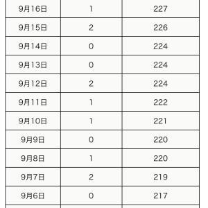 町田市内の新型コロナウイルス感染陽性者は、9月17日2人(合計229人)】