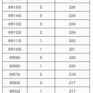 町田市内の新型コロナウイルス感染陽性者は、9月18日3人(合計232人)】